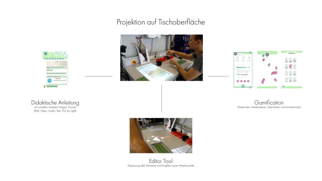 Open Source Prototyp Übersicht - Projektergebnisse incluMOVE